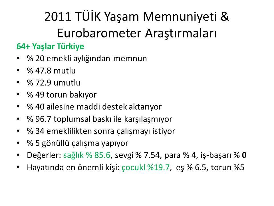 2011 TÜİK Yaşam Memnuniyeti & Eurobarometer Araştırmaları 64+ Yaşlar Türkiye • % 20 emekli aylığından memnun • % 47.8 mutlu • % 72.9 umutlu • % 49 tor