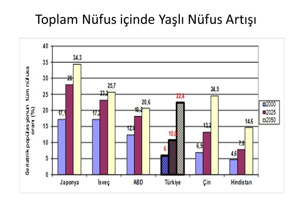 Türkiye Emekli Profili Araştırması 2010 • Kendi evinde oturan % 66.7 • Dengeli beslenmeyen % 81.9 • Düzenli spor - hareket yapmayan % 94.7 • Sürekli bir hastalığı olan % 47.7 • Borcu olan % 74.3 • Bir işte çalışmadığını söyleyen % 89.3 • İlerde evde bakım isteyen % 90.4 --------------------------------- 2011'de 91,6 milyar TL sadece emekli aylığı ödendi.
