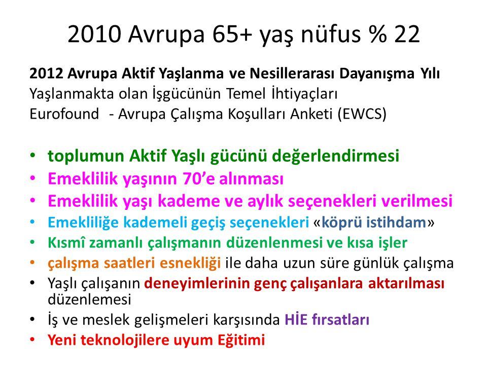 2010 Avrupa 65+ yaş nüfus % 22 2012 Avrupa Aktif Yaşlanma ve Nesillerarası Dayanışma Yılı Yaşlanmakta olan İşgücünün Temel İhtiyaçları Eurofound - Avr
