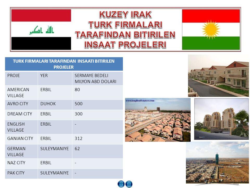 TURK FIRMALARI TARAFINDAN INSAATI BITIRILEN PROJELER PROJEYERSERMAYE BEDELI MILYON ABD DOLARI AMERICAN VILLAGE ERBIL80 AVRO CITYDUHOK500 DREAM CITYERB