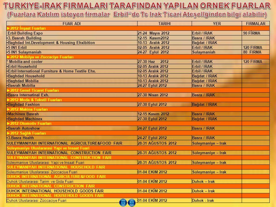 FUAR ADITARIHIYERFIRMALAR ►2012 İnşaat Fuarları Erbil Building Expo21-24 Mayıs 2012Erbil / IRAK 90 FİRMA ▪3. Basrah Building12-15 Kasım2012Basra / IRA