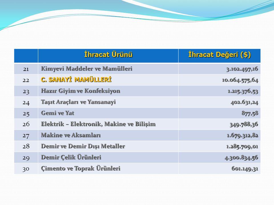 İhracat Ürünü İhracat Değeri ($) 11 B. HAYVANSAL ÜRÜNLER 349.00 12 Su Ürünleri ve Hayvansal Ürünler 349.00 13 C.AĞAÇ VE ORMAN ÜRÜNLERİ 4.693.477,82 14