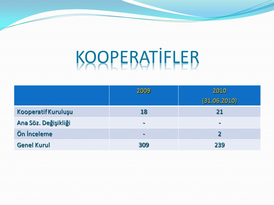 Kooperatif TürüKoop. Sayısı Konut Yapı Kooperatifleri 157 Toplu İşyeri Yapı Kooperatifleri 30 Esnaf ve S.Kredi ve K.Kooperatifi 4 Küçük Sanat Kooperta