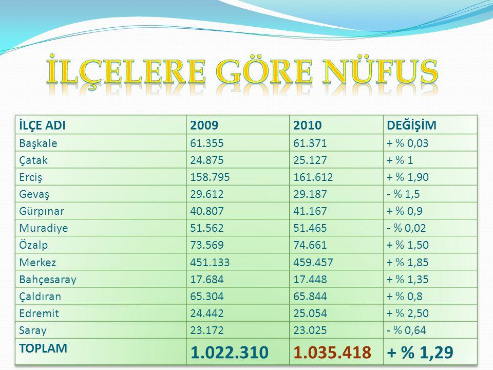  Van sahip olduğu 19.069 km² yüzölçümü ile Türkiye topraklarının %2,5' unu oluşturur. Yüzölçümü bakımından Türkiye'nin 6. büyük ilidir.  Toplam Nüfu