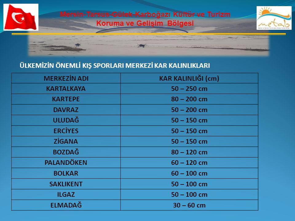 Mersin-Tarsus-Gülek-Karboğazı Kültür ve Turizm Koruma ve Gelişim Bölgesi ÜLKEMİZİN ÖNEMLİ KIŞ SPORLARI MERKEZİ KAR KALINLIKLARI MERKEZİN ADIKAR KALINLIĞI (cm) KARTALKAYA50 – 250 cm KARTEPE80 – 200 cm DAVRAZ50 – 200 cm ULUDAĞ50 – 150 cm ERCİYES50 – 150 cm ZİGANA50 – 150 cm BOZDAĞ80 – 120 cm PALANDÖKEN60 – 120 cm BOLKAR60 – 100 cm SAKLIKENT50 – 100 cm ILGAZ50 – 100 cm ELMADAĞ30 – 60 cm