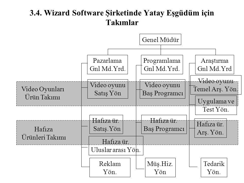 3.4. Wizard Software Şirketinde Yatay Eşgüdüm için Takımlar Genel Müdür Araştırma Gnl Md.Yrd Programlama Gnl Md.Yrd. Pazarlama Gnl Md.Yrd. Hafıza ür.