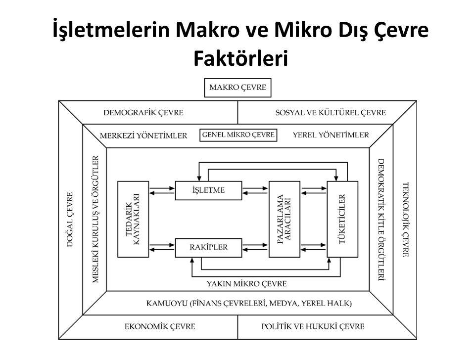 İşletmelerin Makro ve Mikro Dış Çevre Faktörleri