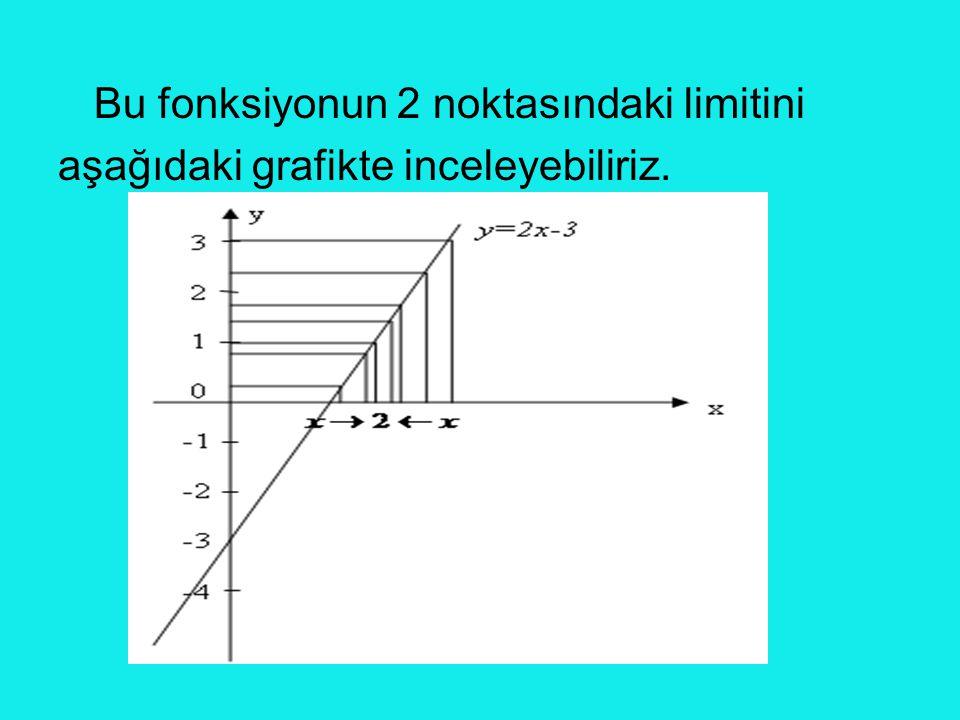 Bu fonksiyonun 2 noktasındaki limitini aşağıdaki grafikte inceleyebiliriz.