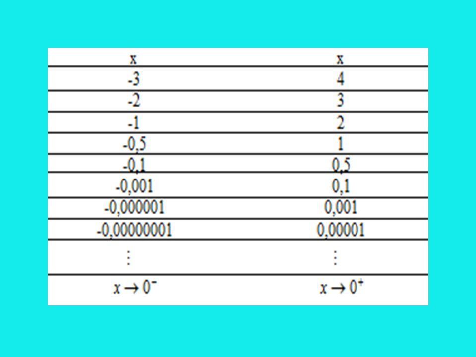 8. için limit alınırken aşağıdaki kurallar uygulanır. * a>1 olmak üzere: * olmak üzere: *