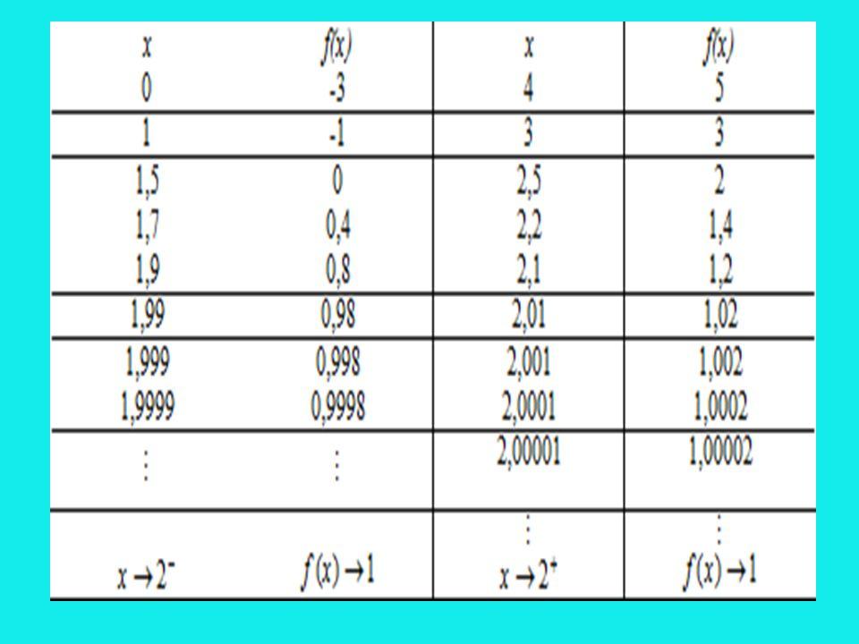 Tabloda görüldüğü üzere hem için hem de için fonksiyon değerleri 1 sayısına yaklaşmaktadır.