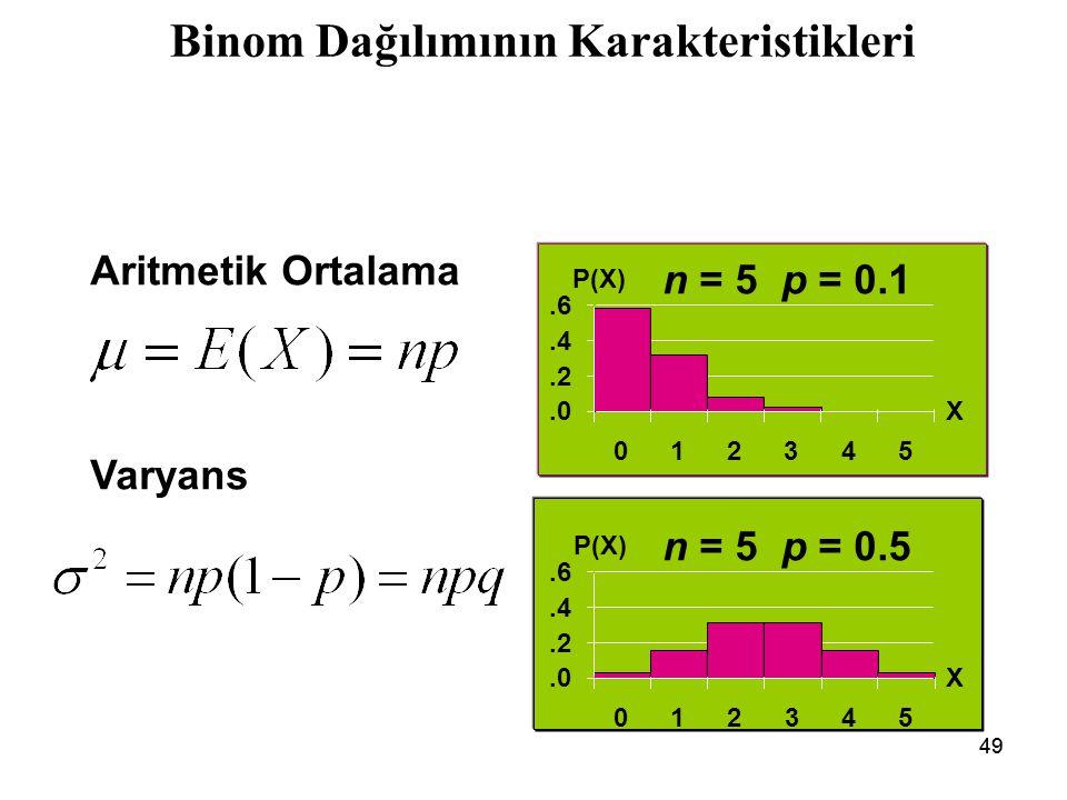 49 Binom Dağılımının Karakteristikleri n = 5 p = 0.1 n = 5 p = 0.5 Aritmetik Ortalama Varyans.0.2.4.6 012345 X P(X).0.2.4.6 012345 X P(X)