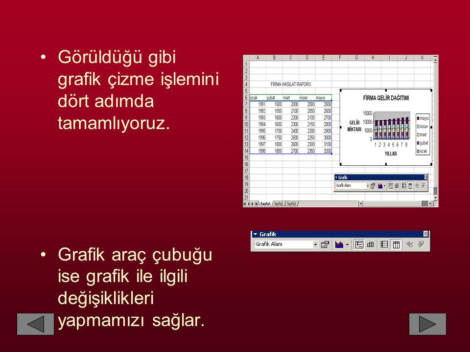 •Görüldüğü gibi grafik çizme işlemini dört adımda tamamlıyoruz. •Grafik araç çubuğu ise grafik ile ilgili değişiklikleri yapmamızı sağlar.