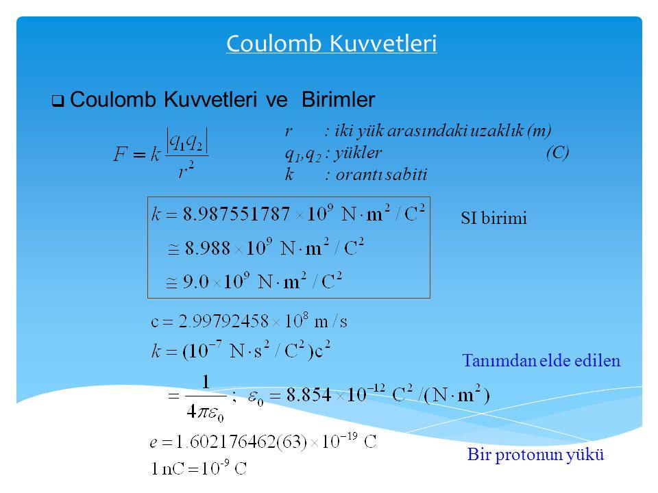 Coulomb Kuvvetleri  Coulomb Kuvvetleri ve Birimler r : iki yük arasındaki uzaklık (m) q 1,q 2 : yükler (C) k : orantı sabiti SI birimi Tanımdan elde