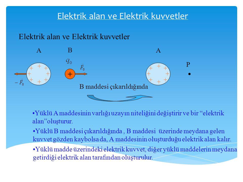 Elektrik alan ve Elektrik kuvvetler + + + + + + + + + A B + + + + + + + + A P B maddesi çıkarıldığında •Yüklü A maddesinin varlığı uzayın niteliğini d
