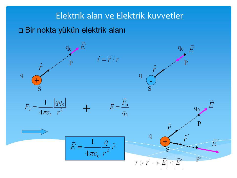 Elektrik alan ve Elektrik kuvvetler  Bir nokta yükün elektrik alanı +- P P q0q0 q0q0 qq S S + + P q0q0 q S P'