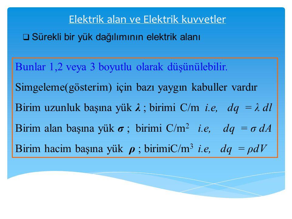 Elektrik alan ve Elektrik kuvvetler  Sürekli bir yük dağılımının elektrik alanı Bunlar 1,2 veya 3 boyutlu olarak düşünülebilir. Simgeleme(gösterim) i