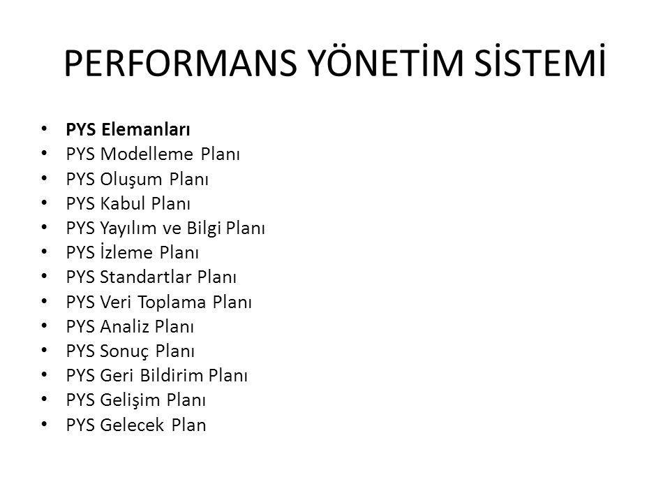• PYS Elemanları • PYS Modelleme Planı • PYS Oluşum Planı • PYS Kabul Planı • PYS Yayılım ve Bilgi Planı • PYS İzleme Planı • PYS Standartlar Planı •