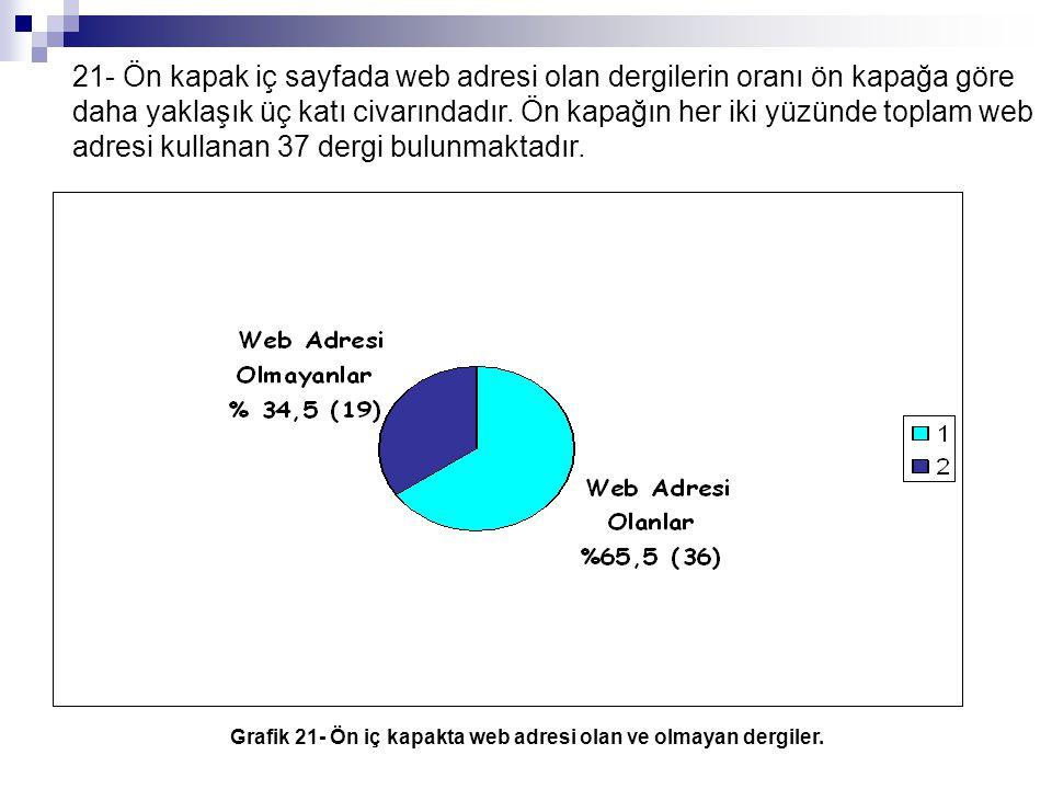 21- Ön kapak iç sayfada web adresi olan dergilerin oranı ön kapağa göre daha yaklaşık üç katı civarındadır. Ön kapağın her iki yüzünde toplam web adre