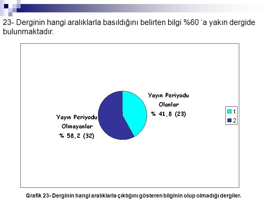 23- Derginin hangi aralıklarla basıldığını belirten bilgi %60 'a yakın dergide bulunmaktadır. Grafik 23- Derginin hangi aralıklarla çıktığını gösteren