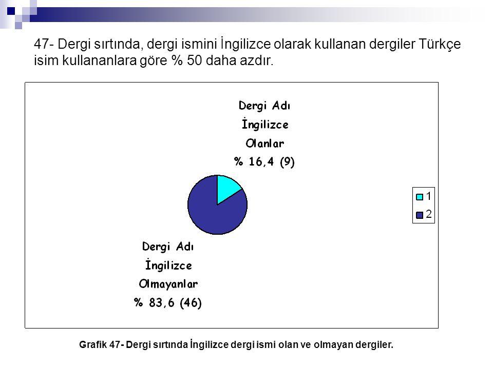 47- Dergi sırtında, dergi ismini İngilizce olarak kullanan dergiler Türkçe isim kullananlara göre % 50 daha azdır. Grafik 47- Dergi sırtında İngilizce
