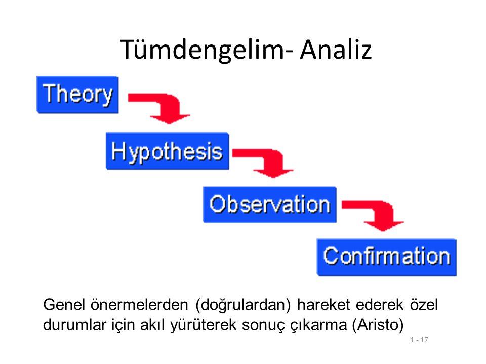 Bilimsel yöntemler • Tümdengelim-İndirgeme –analiz • Tümevarım- Genelleme-sentez • Diyalektik yöntem