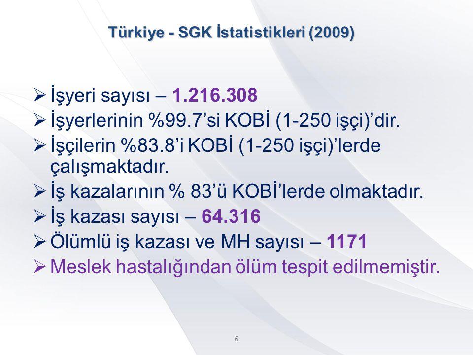 Türkiye - SGK İstatistikleri (2009)  İşyeri sayısı – 1.216.308  İşyerlerinin %99.7'si KOBİ (1-250 işçi)'dir.  İşçilerin %83.8'i KOBİ (1-250 işçi)'l