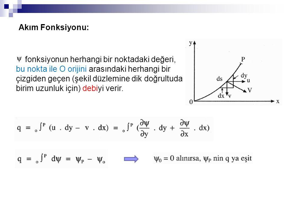 fonksiyonun herhangi bir noktadaki değeri, bu nokta ile O orijini arasındaki herhangi bir çizgiden geçen (şekil düzlemine dik doğrultuda birim uzunluk