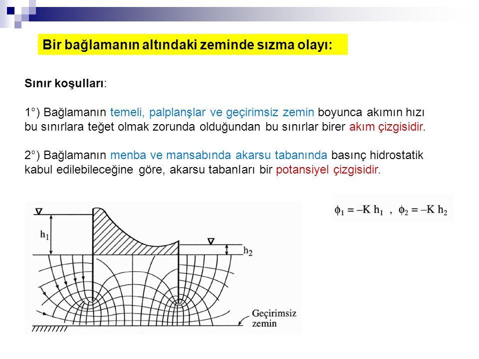 Bir bağlamanın altındaki zeminde sızma olayı: Sınır koşulları: 1°) Bağlamanın temeli, palplanşlar ve geçirimsiz zemin boyunca akımın hızı bu sınırlara