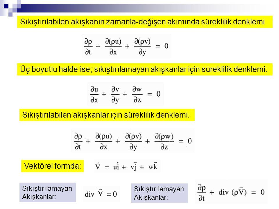 3-B Navier-Stokes denklemleri: Bu denklemler vektörel formda;