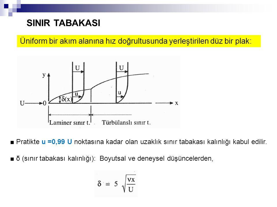 SINIR TABAKASI Üniform bir akım alanına hız doğrultusunda yerleştirilen düz bir plak: ■ Pratikte u =0,99 U noktasına kadar olan uzaklık sınır tabakası