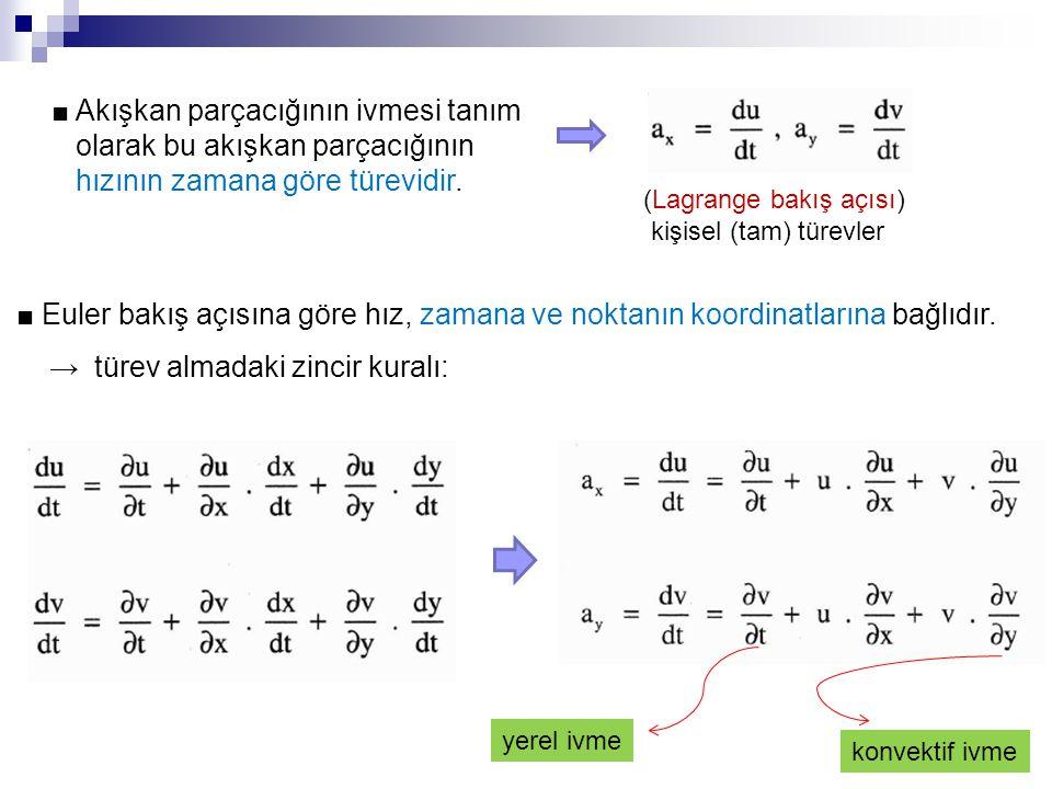 ■ Akışkan parçacığının ivmesi tanım olarak bu akışkan parçacığının hızının zamana göre türevidir. (Lagrange bakış açısı) kişisel (tam) türevler ■ Eule