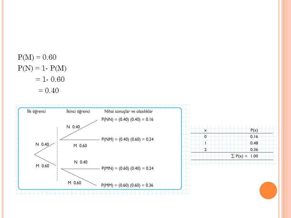 P(M) = 0.60 P(N) = 1- P(M) = 1- 0.60 = 0.40