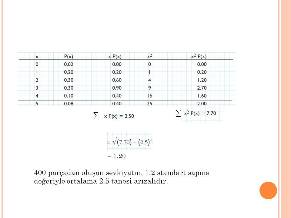 ∑ ∑ = 1.20 400 parçadan oluşan sevkiyatın, 1.2 standart sapma değeriyle ortalama 2.5 tanesi arızalıdır.