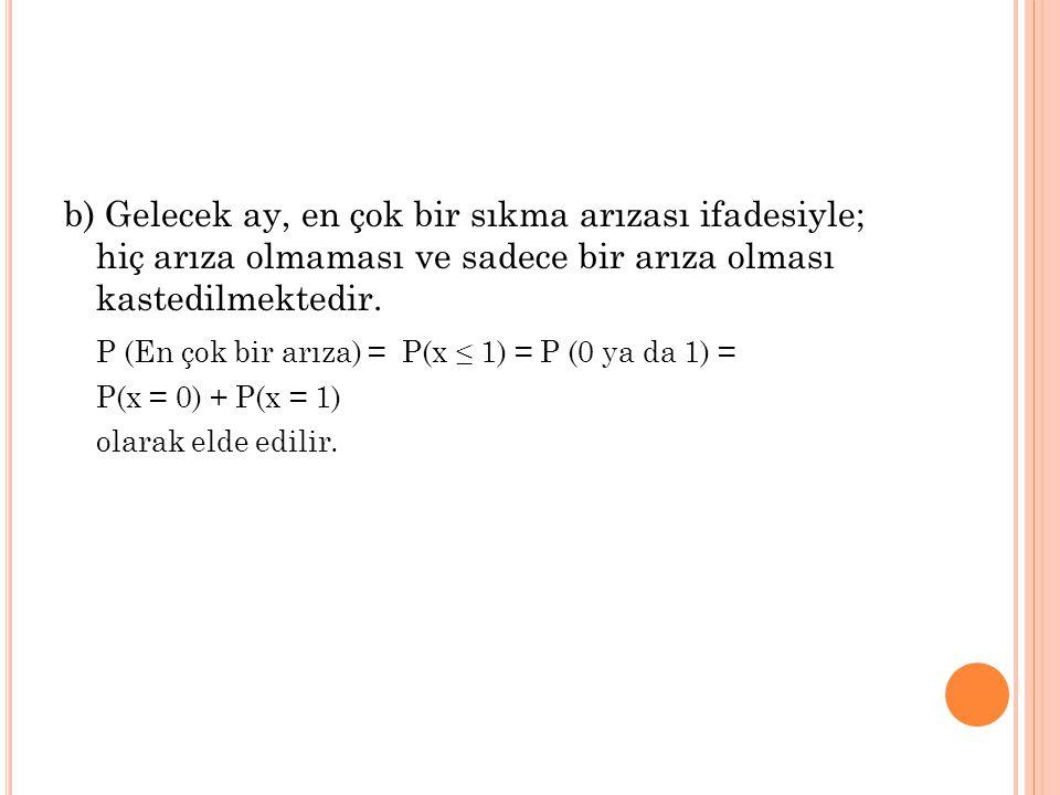 b) Gelecek ay, en çok bir sıkma arızası ifadesiyle; hiç arıza olmaması ve sadece bir arıza olması kastedilmektedir. P (En çok bir arıza) = P(x ≤ 1) =