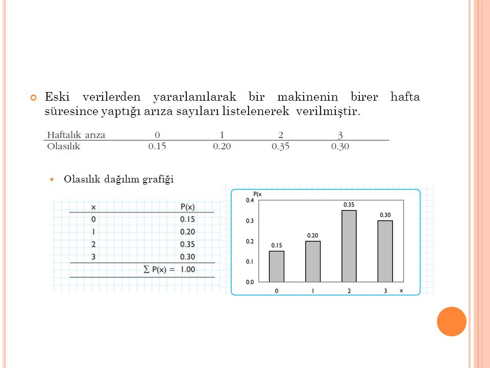 Eski verilerden yararlanılarak bir makinenin birer hafta süresince yaptığı arıza sayıları listelenerek verilmiştir.  Olasılık dağılım grafiği