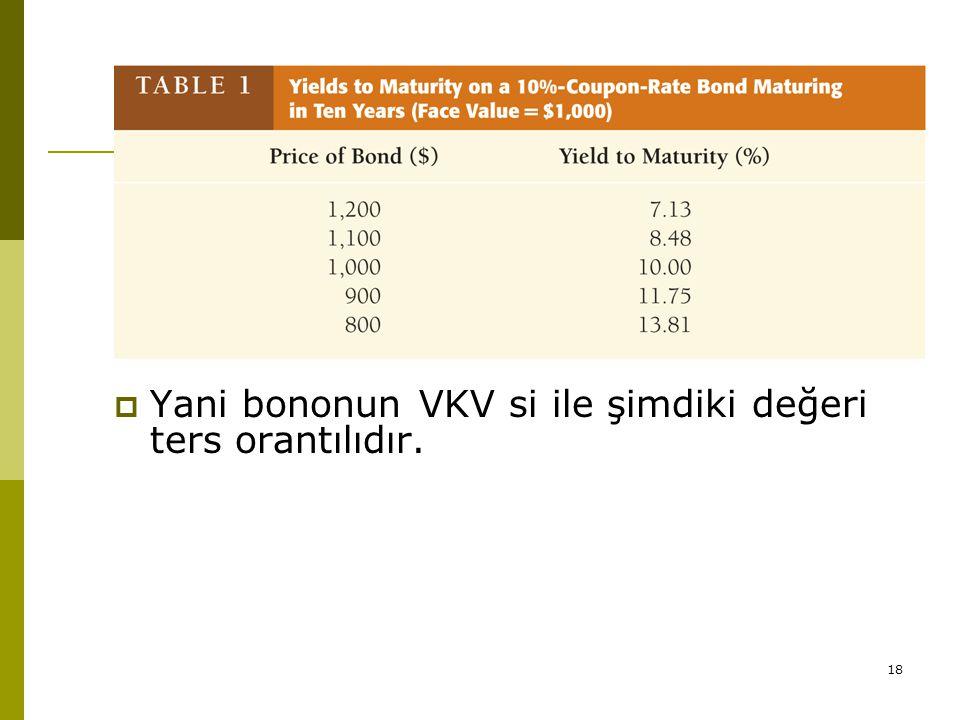 18  Yani bononun VKV si ile şimdiki değeri ters orantılıdır.