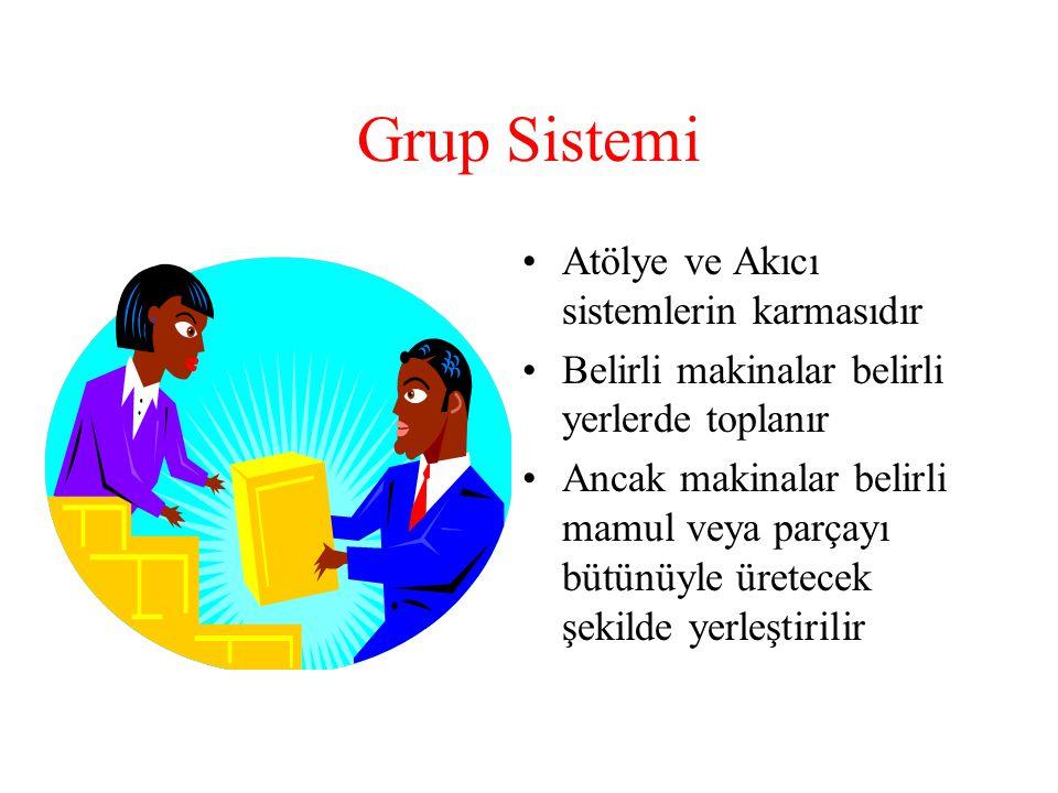 Grup Sistemi •Atölye ve Akıcı sistemlerin karmasıdır •Belirli makinalar belirli yerlerde toplanır •Ancak makinalar belirli mamul veya parçayı bütünüyle üretecek şekilde yerleştirilir