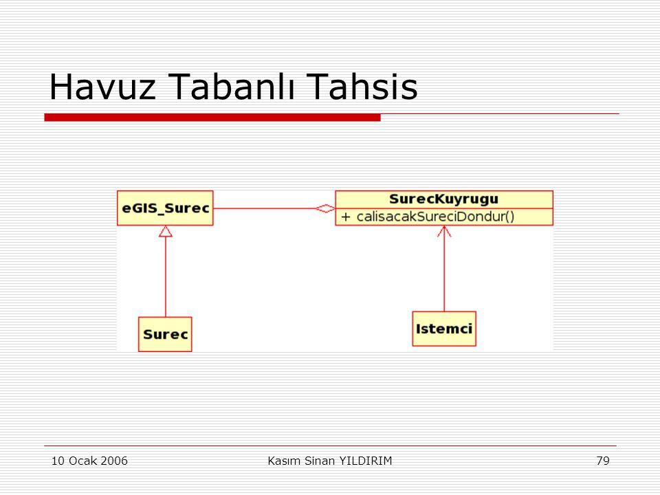 10 Ocak 2006Kasım Sinan YILDIRIM79 Havuz Tabanlı Tahsis