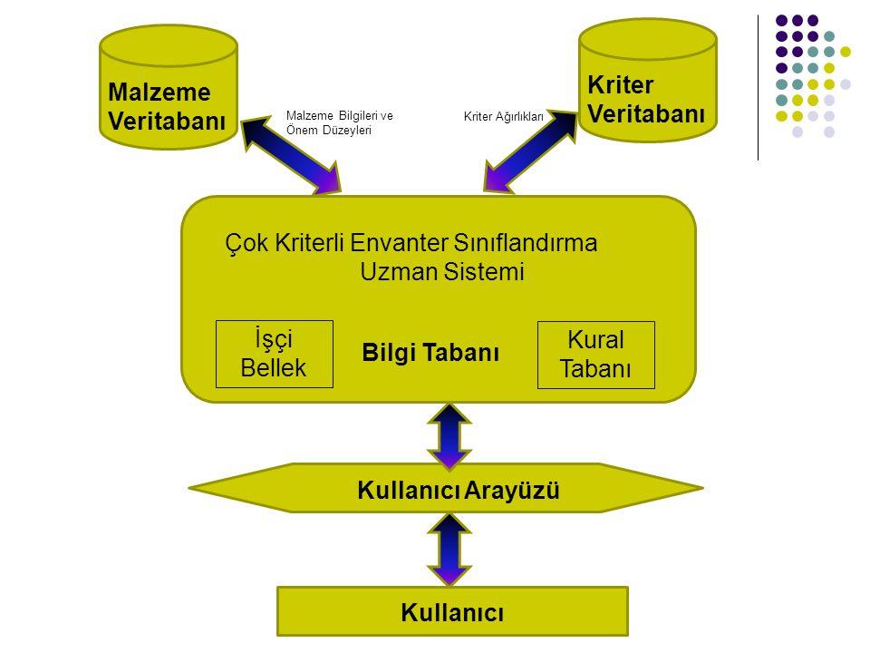 Çok Kriterli Envanter Sınıflandırma Uzman Sistemi İşçi Bellek Kural Tabanı Bilgi Tabanı Malzeme Veritabanı Kriter Veritabanı Kullanıcı Arayüzü Kullanı