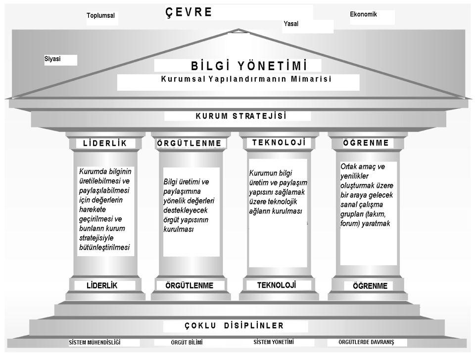 19 BİLGİ YÖNETİMİ SİSTEMİ VERİCİKANALALICI MESAJ (Bilgi) Bilgi Varlıkları (Entelektüel Sermaye) -Örgüt arşivleri -Veri tabanları -Diğer bilgi varlıkları -Çalışanların zihinleri/bellekleri Bilgi ve İletişim Teknolojileri -Bilgi ağları -İnternet -İntranet -Ekstranet -Bilgi iletişim sistemleri Örgüt Kültürü -Yönetsel politikalar -İlkeler -Normlar -Gelenekler -Tutum ve davranışlar -Değerler ve inanışlar -Güven Bilgi üreticileri -Şirket çalışanları -Müşteriler -Tedarikçiler Bilgi kullanıcıları -Şirket çalışanları -Müşteriler -Tedarikçiler Bilgi personeli -Bilgi yöneticileri -İletişimciler -Bilgi teknolojisi ile uğraşanlar -Web tasarımcıları -Grafik tasarımcıları -Belge yöneticileri -İçerik yöneticileri -Kütüphaneciler Bilgi merkezi -Örgütün tamamı