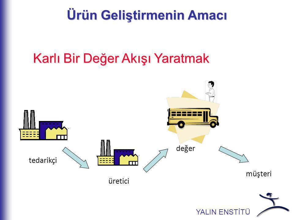 Mükemmel Proses Mükemmel bir prosesde –müşteri yönünden değer doğru tanımlanmıştır ve her adım değer  Müşteri için bir değer yaratır doğru  İşi her