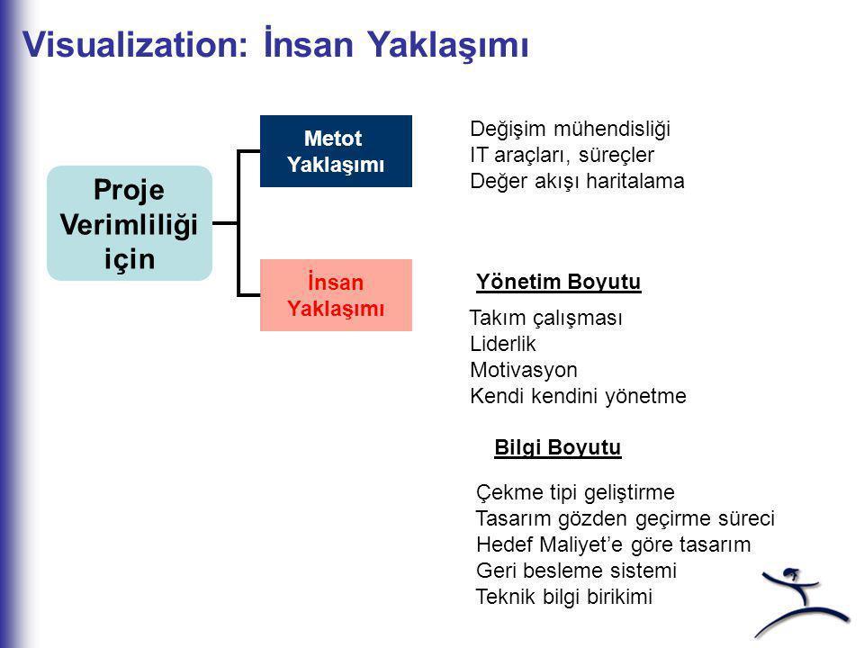 Yönetim Sisteminin Görselliği Yatay ve Dikey Görsellik GENBA'nın (Çalışma alanı) Görselliği Tasarım Mühendisliği Üretim Mühendisliği Üretim Pazarlama