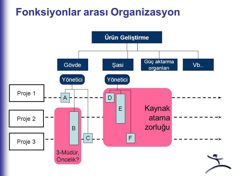 İnsan Yaklaşımı Visualization: İnsan Yaklaşımı Metot Yaklaşımı Takım çalışması Liderlik Motivasyon Kendi kendini yönetme Değişim mühendisliği IT araçl