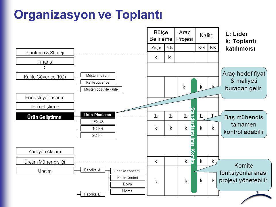 Çekme Tipi Planlama Faaliyet Baş mühendis tarafından sunulur Ana Takım tarafından koordine edilir Takım Takım ana çizelgeden çeker Tasarım Dondurma Mü