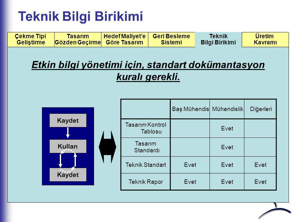 Test & Değerlendirme Yapısı Proje Özet Bilgi Birikimi Bankası Test planlama: Geliştirme isteği: Konuları topla Test Karşı önlemler Kontrol et, takip e