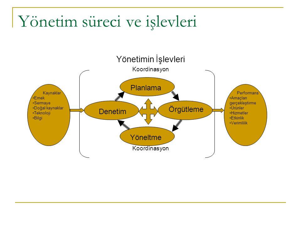 Yönetimin İşlevleri Koordinasyon Yönetim süreci ve işlevleri Planlama Örgütleme Denetim Yöneltme Koordinasyon Kaynaklar •Emek •Sermaye •Doğal kaynaklar •Teknoloji •Bilgi Performans •Amaçları gerçekleştirme •Ürünler •Hizmetler •Etkinlik •Verimlilik
