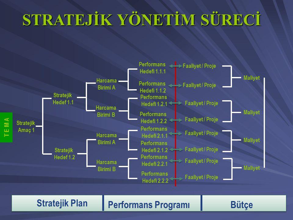 Stratejik Amaç 1 Stratejik Hedef 1.1 Stratejik Hedef 1.2 Performans Hedefi 1.1.1 Performans Hedefi 1.1.2 Performans Hedefi 1.2.1 Performans Hedefi 1.2
