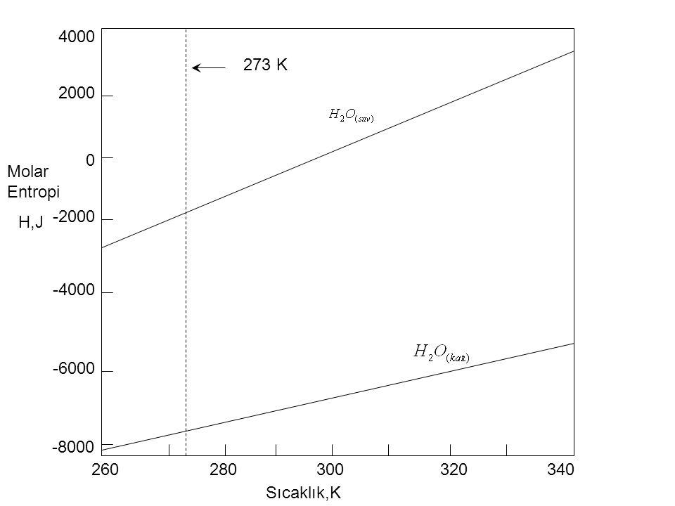 4000 2000 0 -2000 -4000 -6000 -8000 260280300340320 Sıcaklık,K H,J Molar Entropi 273 K