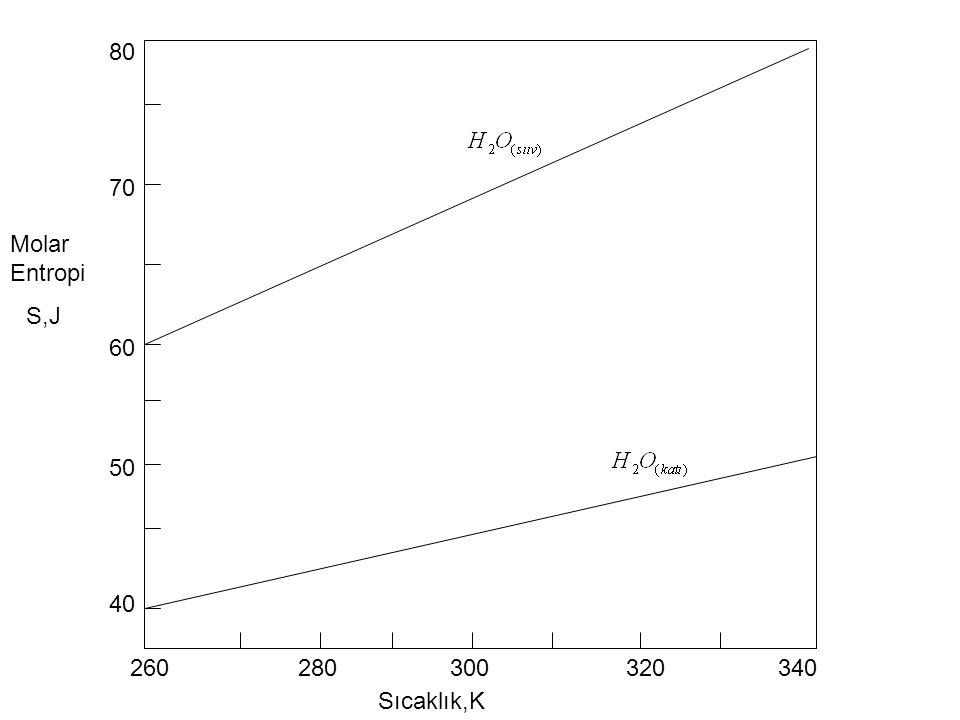 Sıcaklık,K Molar Entropi S,J 60 40 70 80 50 260280300320340