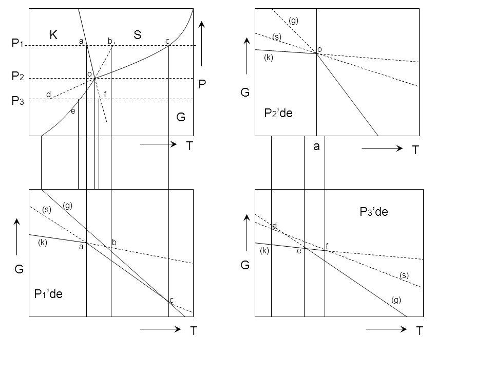 P1P1 P2P2 P3P3 a abc o d e f KS G P T (s) (g) (k) a b c P 1 'de G T o (g) (s) (k) G T P 2 'de d (k)e f (s) (g) P 3 'de T G
